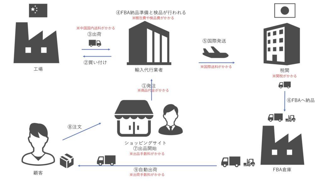 輸入ビジネスの流れを記載した図